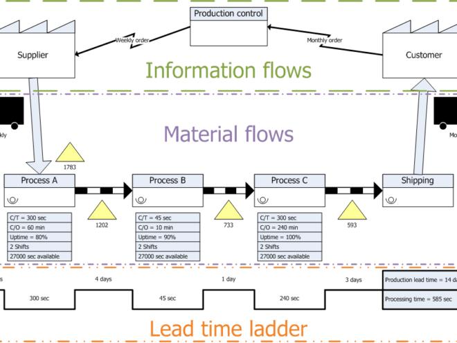 Value Stream Mapping in un laboratorio di analisi delle acque