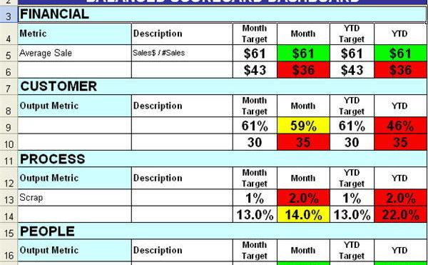 I Key Performance Indicator per la ricerca e sviluppo: parte 2